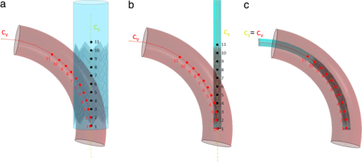 Crimping and initial positioning of the stent graft with FE method. (a) The stent before crimping.  (in red) is the centreline of the vessel defined by 11 points.  (in yellow) is the centreline of the stent and the coaxial cylinder. (b) After the cylindrical surface has crimped the stent, displacements and rotations are applied to the points of  to make them reach the corresponding points of  and to position the stent inside the vessel (c). (For interpretation of the references to colour in this figure legend, the reader is referred to the web version of this article.)