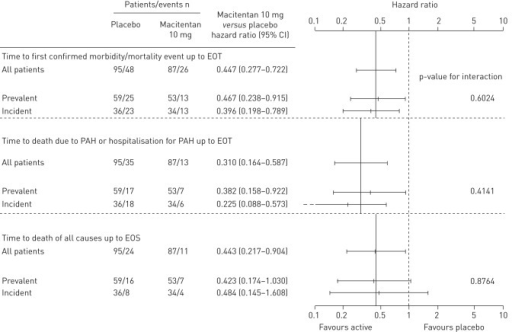 Forest plot of risk of time to event end-points in treatment-naïve incident and prevalent cohorts of patients with pulmonary arterial hypertension (PAH) treated with macitentan 10 mg versus placebo. EOT: end of treatment; EOS: end of study.