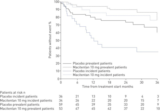 Effect of macitentan 10 mg on pulmonary arterial hypertension-related death or hospitalisation in treatment-naïve incident and prevalent cohorts.