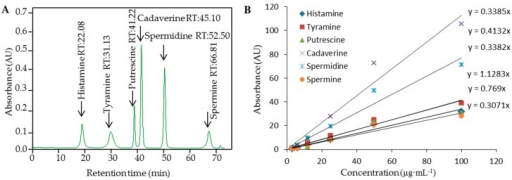 (A) Typical IE chromatogram of standard solution composed of selected BAs (100 µg·mL−1); (B) Calibration curves measured under the optimal conditions are shown for Histamine, Cadaverine, Tyramine, Spermindine, Spermine, and Putrescine.