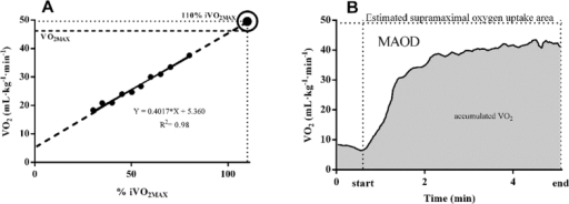 Supramaximal oxygen uptake () estimated at 110% of the intensity associated with the maximal oxygen uptake () (A) and the maximal accumulated oxygen deficit (MAOD) (B).