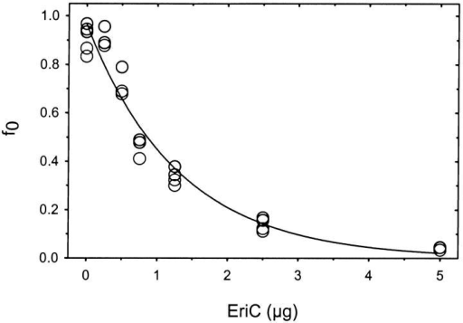 Quantification of EriC activity. The fraction of vesicles containing no active Cl− channels, f0, was determined for vesicles (3.8 mg lipid) reconstituted with the indicated amount of EriC. The data were fit to  as described in the text. Parameters of the fit were: ME = 102,000 g/mol; θ = 5.2 cm3/g (±0.2, n = 26); σ = 2.3 × 106 cm2/g. This latter parameter was calculated from molecular surface area, 61 Å2 (Rand and Parsegian 1989), an estimated molecular weight of the phospholipid (750 g/mol), and a factor of 0.93 to account for liposome curvature.