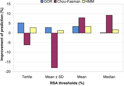 Percentage of improvement in secondary structure prediction accuracy by addition of RSA information for the GOR (A), Chou-Fasman (B) and HMM(C) methods using leave-one-out cross-validation and tertile, Mean ± SD, mean and median as RSA thresholds.