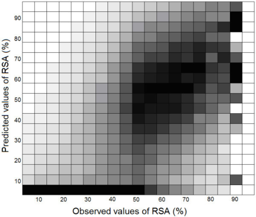 Correlations between observed and predicted values of RSA for different ranges of solvent exposure, scaled to [0,1] interval. The density of vectors is normalized in each column independently. Boxes with maximum density are marked in black, while boxes with minimum density are shown in white. Other colors are selected proportionally to the densities.