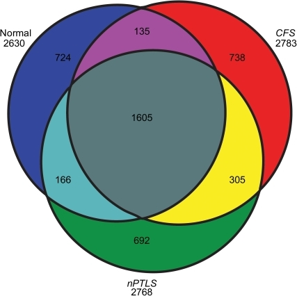 Characterization of the proteome from pooled and individual CSF samples.A) Venn diagram of the qualitative distribution of proteins identified in the pooled, immunodepleted, and fractionated cerebrospinal fluid (CSF) from normal healthy control subjects, Chronic Fatigue Syndrome (CFS), and Neurologic Post Treatment Lyme Syndrome (nPTLS). The numbers of proteins for each of these three categories separately is shown outside the circles below the category (2,630 for true normal controls, 2,783 for CFS, and 2,768 for nPTLS). The subsets of intersections between these categories are shown within the circles. There were 1) 738 proteins that were identified in CFS, but not in either healthy normal controls or nPTLS; 2) 1,582 proteins that were not identified in CFS, but were in either nPTLS disease or healthy normal controls; 3) 692 proteins that were identified in the nPTLS patients, but not in healthy normal controls or CFS; and 4) 1,597 proteins that were not identified in nPTLS, but were identified in either healthy normal controls or CFS. This figure also shows that the nPTLS and CFS groups shared significantly more proteins (n = 305) than each disease group shared with controls (n's = 135 and 166). The specific lists of these subsets are presented in additional Table S1.