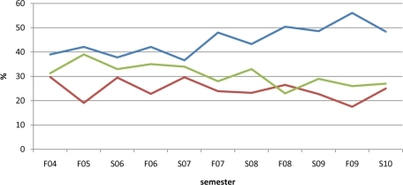Average grade distributions (%) in all sections of BIO 181 over a 6-yr interval. The redesign process occurred during academic year (AY) 2007 and was implemented across all sections in AY 2008. Average grade distributions for each semester were obtained by adding numbers of students in all sections obtaining an AB, C, or DFW that semester and dividing by the total number of BIO 181 students that semester. Blue, %AB; red, %C; green, %DFW.