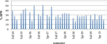 DFW rates over a 6-yr interval (11 semesters) in various sections of BIO 181. The redesign process occurred during AY 2007 and was implemented across all sections in AY 2008.