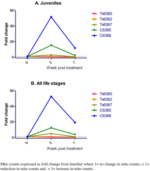 Fold-change in mite counts in trial pigs in (A) Juveniles and (B) All life stages.
