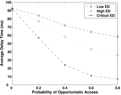 Average delay time as a function of the probability of opportunistic access, over BSR = 0.4. Critical ED nodes present the lowest average delay because they have priority on the resource's usage.