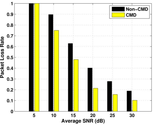 Packet loss rate for High ED nodes, as a function of the average SNR.