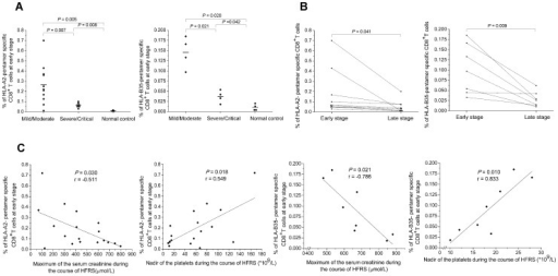 The analysis of HTNV nucleoprotein epitope-specific CD8+ T-cell responses with the disease severity.The comparison of the epitope-specific CD8+ T-cell frequencies (A) between patients in mild/moderate group and patients in severe/critical group at the acute stage in the 18 donors with HLA-A2 or in the 8 donors with HLA-B35, (B) between the acute stage and the late stage in ten HLA-A2+ patients and in seven HLA-B35+ patients (Mann-Whitney U test). (C) The associations between the frequencies of the epitope-specific CD8+ T cells at the acute stage and the peak level of serum creatinine or nadir platelet counts during the hospitalization in 18 donors with HLA-A2 and in 8 donors with HLA-B35 (Spearman correlation test). P values of ≤0.05 were considered statistically significant. HLA, human leukocyte antigen; HFRS, hemorrhagic fever with renal syndrome.
