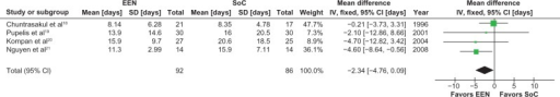 Meta-analysis of ICU length of stay: early enteral nutrition vs standard care.Notes: Heterogeneity: χ2 = 2.94, df = 3 (P = 0.40); I2 = 0%. Test for overall effect Z = 1.87 (P = 0.06).Abbreviations: CI, confidence interval; EEN, early enteral nutrition; ICU, Intensive Care Unit; IV, inverse variance; SD, standard deviation; SoC, standard of care.