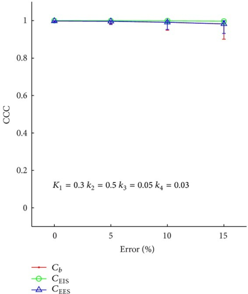 The concordance correlation coefficient between the estimated and true values for the time courses as a function of error in the DCE-MRI parameters for a single set of PET kinetic parameters. The method is able to return the time courses faithfully when the DCE-MRI parameter error is less than 5%. With higher error in the DCE-MRI parameters, the CCC remains above 0.95 on average, though some realizations returned CCC values as low as 0.9.