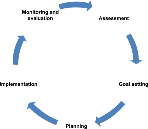 diabetes education and self management for ongoing A primary role for nurses is that of a diabetes self-management educator who  for ongoing self-management  in diabetes self-management education,.