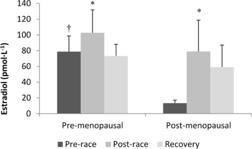 SERUM ESTRADIOL CONCENTRATIONS BEFORE, AFTER, AND 24 HOURS AFTER AN ULTRA-MARATHON IN PRE- AND POST-MENOPAUSAL WOMEN.Note:Data are expressed as means ± SEM. Black bars and pre-race values, dark grey bars are immediately post-race values and light grey bars are 24 hour recovery values. † significantly different than pre-race value in post-menopausal women (P < 0.05). * significantly different than pre-race value (P < 0.05).