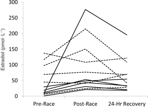 INDIVIDUAL PARTICIPANT CHANGES IN CIRCULATING ESTRADIOL BEFORE, AFTER, AND 24 HOURS AFTER AN ULTRA-MARATHON.Note: Broken lines are pre-menopausal women and solid lines are post-menopausal women.