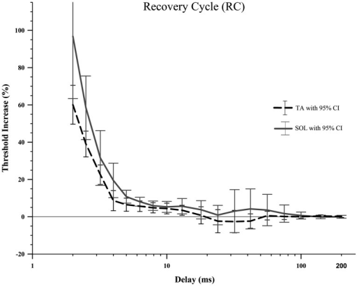 the recovery cycle in the rat ta and sol motor axons di open i