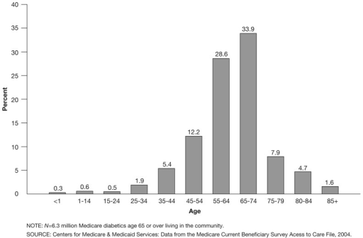 Percent Distribution of Age at First Diagnosis With Diabetes: 2004Many of the Medicare aged diabetics—62.5 percent—were first diagnosed between age 55 and 74.