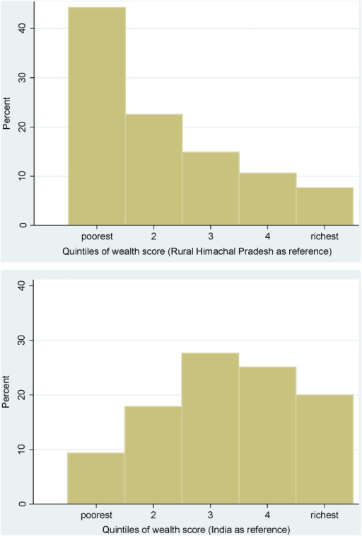 Distribution of wealth scores from a subsample of the rural Himachal Pradesh population by reference wealth quintiles for the rural state (top) and for rural India (bottom) in 2005–06 (NFHS-3).