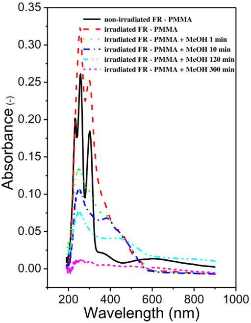 Absorption spectra of the PMMA-FR films. Non-irradiated, after irradiation, and after different times (1 to 130 min) of FR extraction in methanol.