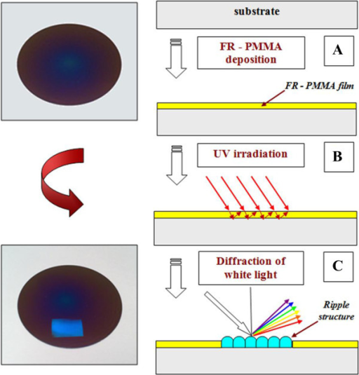 Scheme of the preparation of surface ordered structures. (A) PMMA-FR deposition, (B) UV laser irradiation, and (C) diffraction of white light on prepared periodical structure (on ripples).