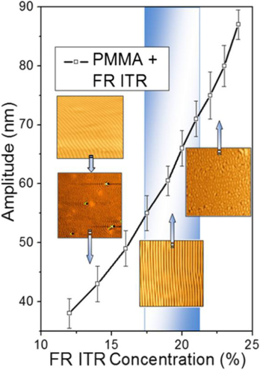 Dependence of grating amplitude on the concentration of FR. Laser treatment with 50 pulses and 12 mJ cm−2. Insets are AFM images.