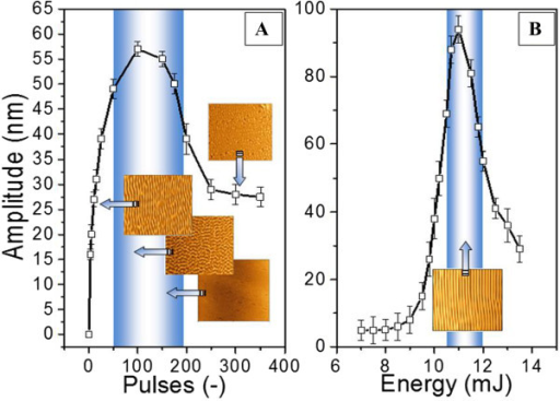 Dependence of grating amplitude on the number of laser pulses (A) and fluence (B). Insets are AFM images.