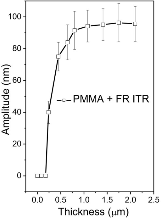 Dependence of grating amplitude on the initial thickness of PMMA-FR films irradiated by laser. The laser has 50 pulses and 12 mJ cm−2; the concentration of FR was 18%.