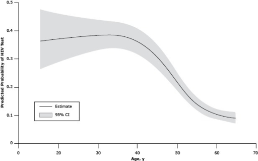 Model-adjusted relationship between age and human immunodeficiency virus (HIV) testing among cancer survivors aged 18 to 64 years, United States, 2009, Behavioral Risk Factor Surveillance System. Abbreviation: CI, confidence interval.Age, yPredicted Probability of HIV Test (95% CI)180.36 (0.26–0.48)190.37 (0.27–0.47)200.37 (0.27–0.47)210.37 (0.28–0.47)220.37 (0.29–0.46)230.37 (0.29–0.46)240.37 (0.30–0.46)250.37 (0.30–0.45)260.38 (0.31–0.45)270.38 (0.31–0.45)280.38 (0.32–0.45)290.38 (0.32–0.44)300.38 (0.33–0.44)310.38 (0.33–0.44)320.39 (0.33–0.44)330.39 (0.34–0.44)340.39 (0.34–0.44)350.39 (0.34–0.44)360.38 (0.34–0.43)370.38 (0.34–0.43)380.38 (0.33–0.43)390.37 (0.33–0.42)400.37 (0.32–0.41)410.36 (0.32–0.41)420.35 (0.31–0.40)430.34 (0.30–0.39)440.33 (0.29–0.37)450.31 (0.27–0.36)460.30 (0.26–0.34)470.28 (0.24–0.32)480.26 (0.23–0.32)490.24 (0.21–0.28)500.22 (0.19–0.26)510.20 (0.18–0.24)520.18 (0.16–0.21)530.17 (0.14–0.20)540.15 (0.13–0.18)550.14 (0.12–0.16)560.13 (0.11–0.15)570.12 (0.10–0.14)580.11 (0.09–0.13)590.11 (0.09–0.13)600.10 (0.09–0.12)610.10 (0.08–0.12)620.10 (0.08–0.12)630.09 (0.08–0.11)640.09 (0.07–0.11)