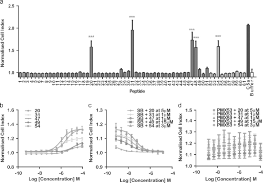 Identification of hits and target on HMDM using the xCELLigence (a) initial screen of 61 peptides at 8 μM on HMDM (n=4–6). Asterisk indicates P<0.001. Bars are shaded according to peptide length (see Supplementary Table 2), (b) dose–response curves for peptides on HMDM (n=3–5), (c) dose-dependent antagonism of response using C3a receptor antagonist SB 290157 (SB) when agonized with the EC50 concentrations of hits (n=3–5), and (d) dose-dependent antagonism of response using C5a1 antagonist PMX53 when agonized with the EC50 concentrations of hits (n=3–5).