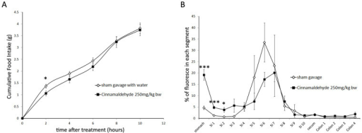 Effect on short term food intake and gastric emptying of mice receiving a CIN gavage.Mice, after overnight fasting, received a single gavage of CIN (250 mg/kg bw) or an equivalent volume of water for control animals. Subsequently, either food intake (A) or intestinal transit was measured (B). A: CIN reduces significantly cumulative food intake during the 2 hours after the gavage, compared to the control group. (*, p<0.05; n = 25) B: CIN does not affect the intestinal transit time: geometric center being 6.21 ± 0.25 for the CIN group and 6.32 ± 0.26 for the control group. However, gastric emptying is slowed with CIN compared to the control group, in stomach and the two first segments of the intestine there is significantly more fluorescent dye in CIN group, SI: small intestine (*, p<0.05; **, p<0.01*; ***, p<0.005; n = 6; error bars: SEM).