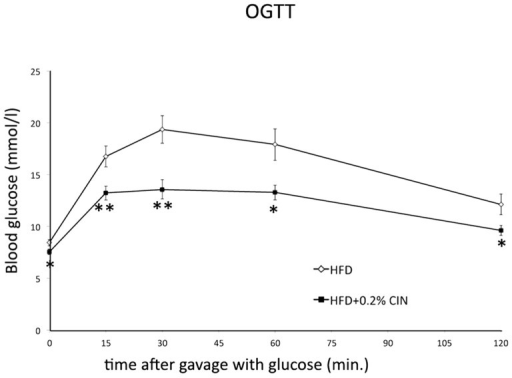 Effect of chronic intake of 0.2% CIN included in the diet of obese mice on blood glucose after a gavage with glucose.After 5 weeks of consumption of high fat diet containing 0.2% of CIN, an oral glucose tolerance test (OGTT) was performed by gavaging the animal with 2 g/kg bw of 20% D-glucose in water. Glucose was assessed with a glucometer before and 15, 30, 60, and 120 min after glucose administration. Blood glucose levels are significantly lower for CIN treated animals as compared to the controls for each time point before and after glucose gavage. (*, p<0.05; **, p<0.01; n = 12; error bars: SEM).