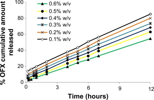 Effect of different Gelrite concentrations on the release of OFX from in situ gels.Note: As a result of overlapping, error bars were omitted for clarity.Abbreviation: OFX, ofloxacin.