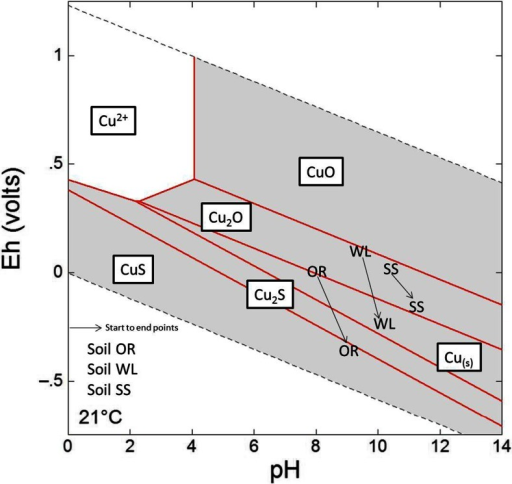 Eh/pH conditions calculated for 33 % RM-amended anaerobic experiments superimposed on an Eh/pH Cu species predominance and relative mineral stability diagram calculated using Geochemists Workbench® for t = 21 °C/P = 1 at, for the system Cu-O-H-SO42− with log ∑Cu/m = −.3256, log ∑SO42−/m − .3646 and a[H2O(aq)] = 1. Points plotted show geochemical conditions at day 0 and experimental end points