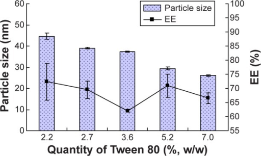 The effect of quantity of Tween 80 on ethosomes (n=3).Abbreviation: EE, entrapment efficiency.