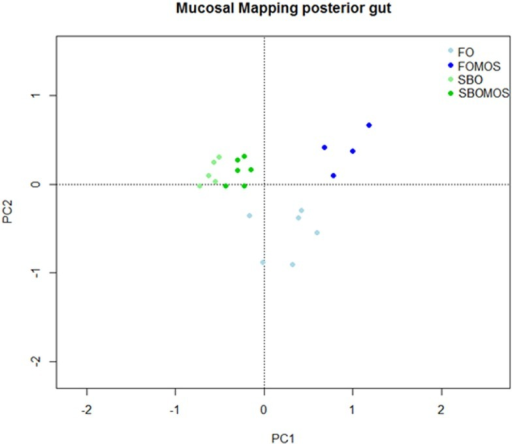 Principal component analysis (PCA) to study the variability on the posterior gut relative gene expression in relation to dietary treatment. The points correspond to the tanks and are colored according to their diet, being FO, fish oil; FOMOS, fish oil and MOS; SBO, soybean oil; SBOMOS, soybean oil and MOS.