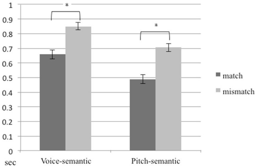 Reaction times for the pitch-semantic task and the voice-semantic task. Error bars indicate standard errors of the mean.