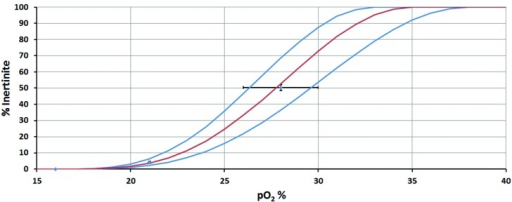 Inertinite to p(O2) calibration curve. Points, and associated error bars, show the data constraints. S-shaped curves are assumed, to ensure smooth transition from 0% inertinite to 100% inertinite.