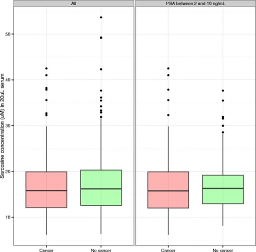 Boxplots of sarcosine measurements among cancer cases (red) and controls (green) in the SABOR study for all cases and controls (left, 246 cases, 251 controls) and those with PSA in the 2 to 10 ng/mL range (right, 188 cases, 53 controls)