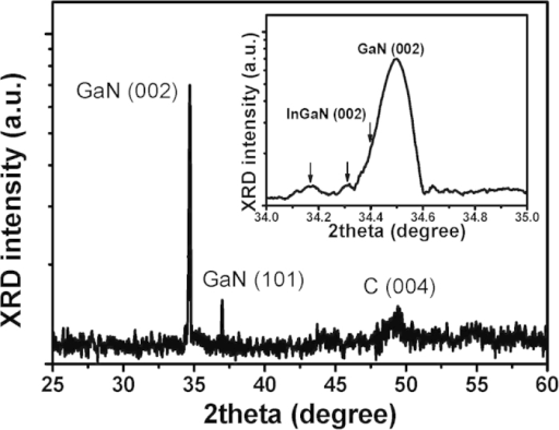 High-resolution X-ray diffraction (HR-XRD) Ω-2θ wide scans of InGaN NSs grown on CNT/Si templates.Two peaks are indexed to (001) GaN and (004) C. Inset: HR-XRD peaks of (002) InGaN and (002) GaN, indicating the nitride nanocrystals grown on CNT could be aligned to the (002) of the InGaN and GaN epilayer.