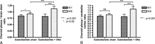 Change in the choroid plexus/cerebellar parenchyma signal ratio and choroid plexus/brain stem signal ratio between week 1 and week 6 for gadodiamide sham (n = 10) and gadodiamide + SNx (n = 9) rats (mean + SD).
