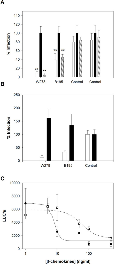 Role of β-chemokines in HIV-1 restriction in CD4 T cells from subjects W278 and B195. A. CD4 T cells from subjects W278 and B195 were challenged with the HIV-BaL pseudotype in the absence (white bars) or presence of a combination of neutralizing anti-RANTES (5 μg/ml), anti-MIP1α (15 μg/ml) and anti-MIP1β (25 μg/ml) (R&D systems, France) mAbs (black bars) or with an isotype control antibody (45 μg/ml) (patterned bars). The antibodies were added 30 minutes before challenge and maintained throughout the time course of infection. Results are expressed as relative luciferase activity, compared to the maximal activity found in the presence of the neutralizing anti-β-chemokines in each case, and are the mean of three independent infections ± standard deviation. ** Significant difference (P < 0.001 and P = 0.008 for W278 and B195, respectively, independent sample t-test). B. Challenge with the HIV-BaL pseudotype (n = 3, mean ± SD) of CD4 T cells from EUs W278 and B195, stimulated with PHA three days before (white bars) or two hours after (black bars) challenge. Luciferase activity in cell lysates from a representative control challenged in the same conditions was attributed a value of 100%. C. Sensitivity of CD4 T cells to recombinant chemokines. Non mitogen-stimulated CD4 T cells from EU B195 (filled circles) and one control (open squares) were exposed to various concentrations of a mixture of the recombinant β-chemokines RANTES, MIP-1α and MIP-1β (R&D systems, France) for 30 minutes prior to and during infection. The mixtures contained the three chemokines at concentrations ranging from 500 ng to 2 ng each. Results (n = 3, mean ± SD) are expressed as luciferase activity per second in cell lysates. Points were fitted to a four-parameter logistic curve (r2 were 0.845 and 0.826 for B195 and control, respectively). Statistical analysis and curve-fitting were performed with Sigmaplot software (Systat Software, Inc, CA, USA).
