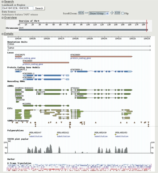 TAIR GBrowse. The TAIR GBrowse tool allows navigation of the five A. thaliana nuclear chromosomes plus the mitochondrial and chloroplast genomes. A 10 kb region including AT4G39680 and AT4G39690 is shown (coding regions in dark blue and UTRs in light blue). Selected tracks shown here include cDNAs (dark green), ESTs (light green for forward orientation and light brown for reverse), T-DNA and transposon insertions (orange triangles), polymorphisms (yellow diamonds) and the VISTA plot showing sequence similarity with poplar. Additional tracks (data not shown) include CDS segments, markers and GC content. All elements shown in GBrowse can be clicked on to access the TAIR detail page for that object.