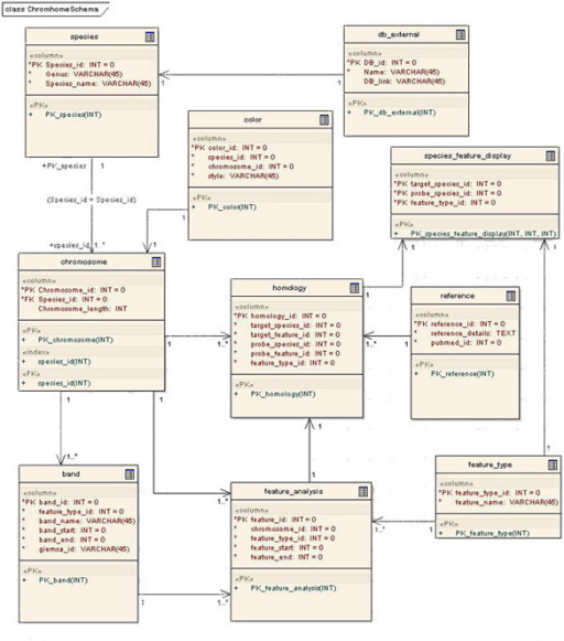Chromhome data model diagram represents the schema with open i chromhome data model diagram represents the schema with entity relationship multiplicity ccuart Gallery