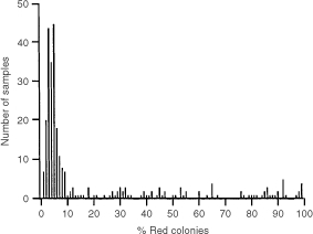 Histogram showing the distribution of the percentage of red for yeast assays on frozen sections of breast tumours. The mean background with wild type samples is 5% red colonies (see text).