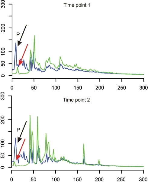 Either locus-specific or adaptor-binding primers can be labelled for analytical PCRs and fragment size analysis. The fragment size profiles of analytical PCRs using either the labelled locus-specific primer (green line profiles) or the labelled adaptor-binding primer (blue line profiles) are compared. Two independent A-B adaptor fragment libraries have been tested for this comparison and both profiles represent the MNase accessibility of the locus AN7802.3 at different time points 1 and 2. 'P' indicates non-incorporated primer signals.