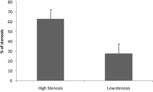 Percentage of controlateral stenosis of the two groups of patients.