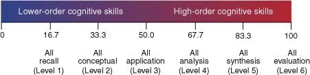 "The Weighted Bloom's Index ""Scale."" The Weighted Bloom's Index can be interpreted by comparing indices from actual exams to the values shown here, which are expected if all exam questions were at a certain level in Bloom's taxonomy of learning. Levels 1 and 2 in Bloom's taxonomy are considered lower-order cognitive skills; Levels 3–6 are considered higher-order cognitive skills."