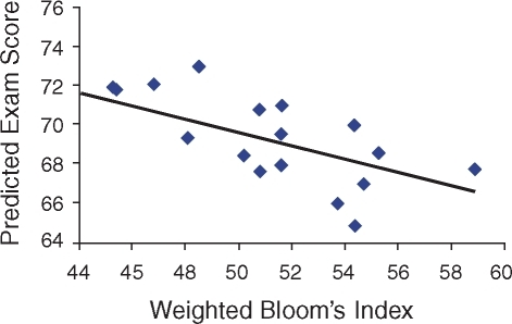 Weighted Bloom's Indices and PES values are negatively correlated. The Weighted Bloom's Index summarizes the average Bloom's level per point on an exam; the PES summarizes expert-grader predictions for average points that a class will receive on an exam. Regression statistics are reported in the text.