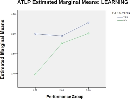 Perception of the learning process, according to performance level, in class subjects with and without e-learning.
